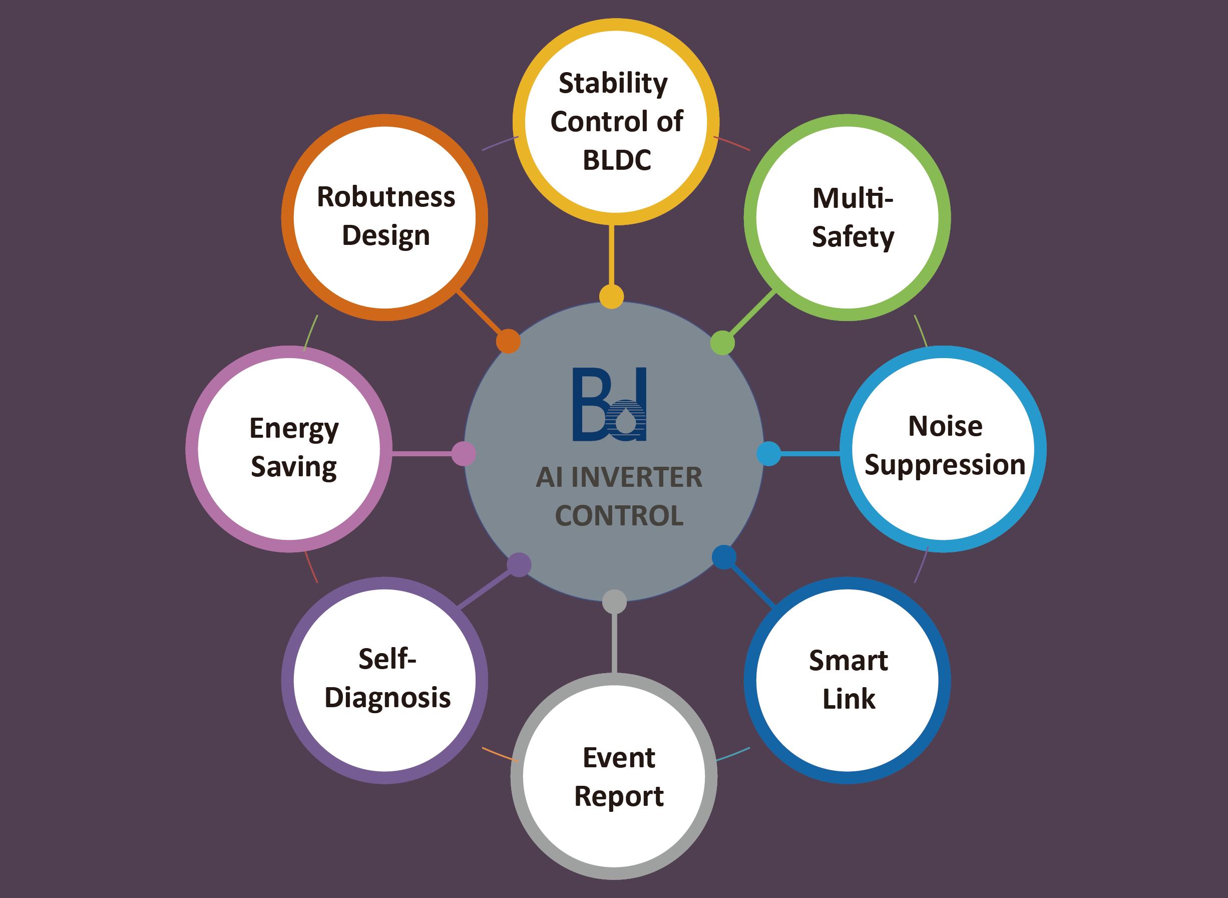 bd ai inverter technology 8 features