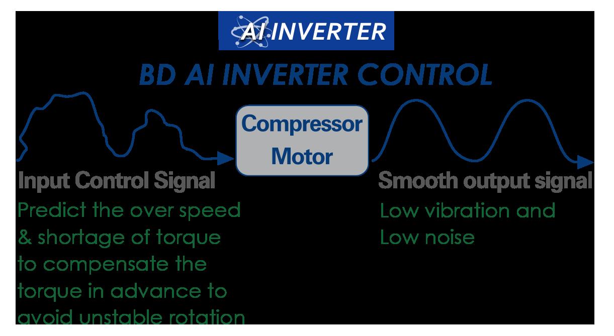 bd ai inverter control