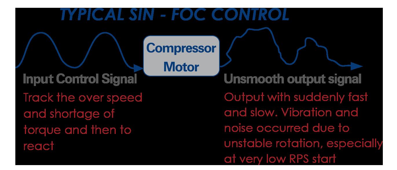 typical sin-foc control